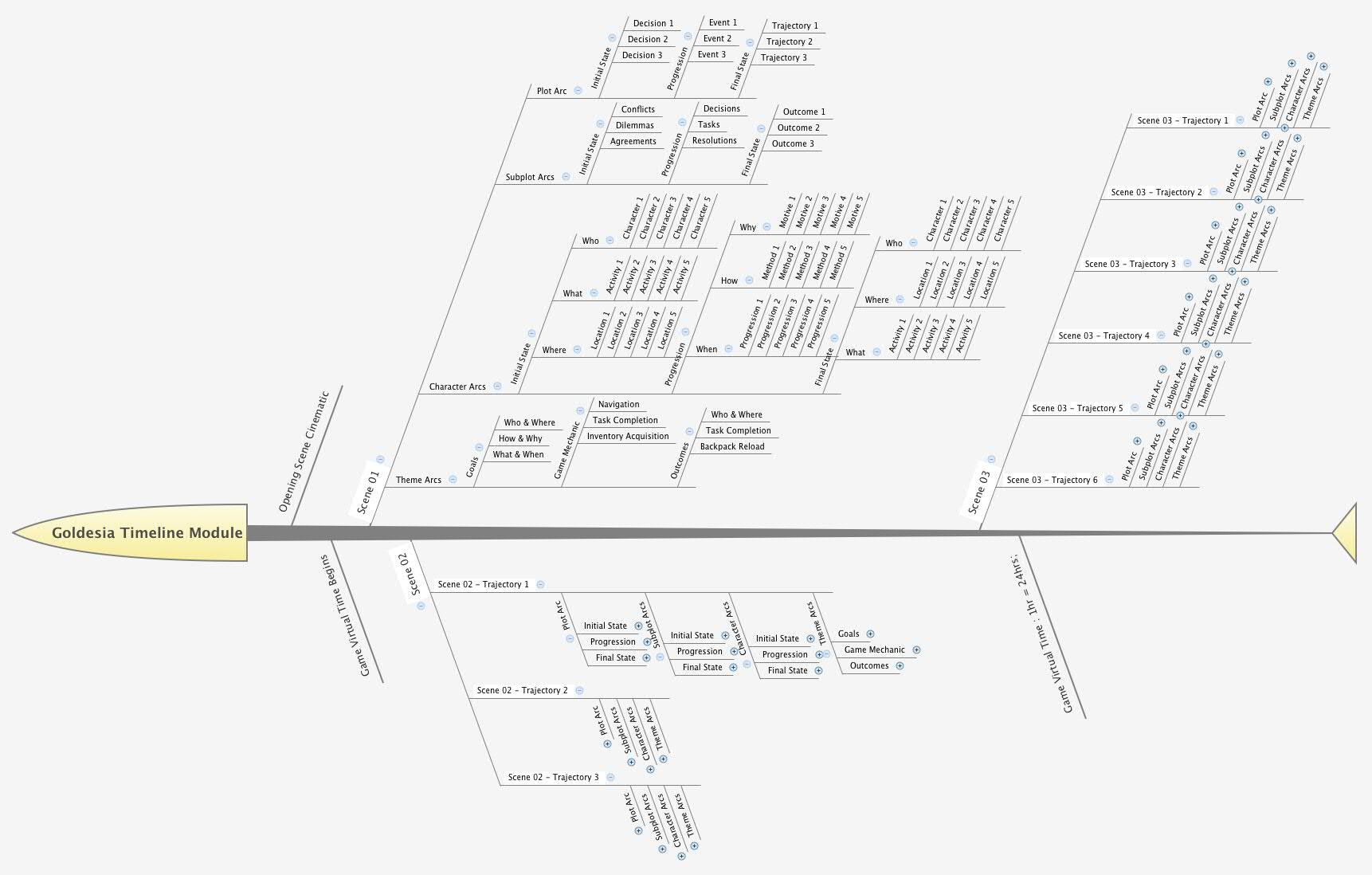 TimelineProgressionFlowChart